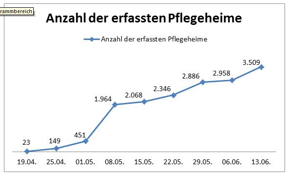 Anzahl der erfassten Pflegeheime, Auswertung EEE, 13.06.2017