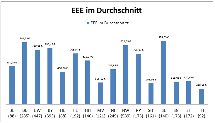Einrichtungseinheitlicher Eigenanteil (EEE) in den Bundeländern im Durchschnitt, 13.06.2017